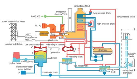 thermal power plant animation diagram electrical wiring diagrams rh cytrus co Hydro Power Plant Diagram gas power plant process diagram